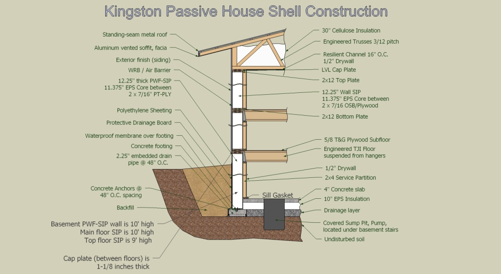 Anatomy of a super insulated passive house wall assembly for Sip construction plans